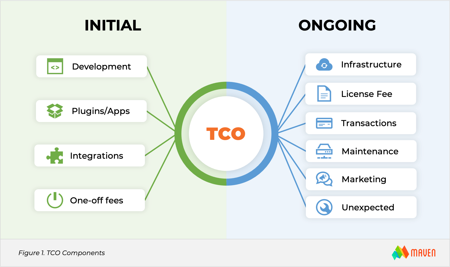 ecommerce total of ownership tco breakdown