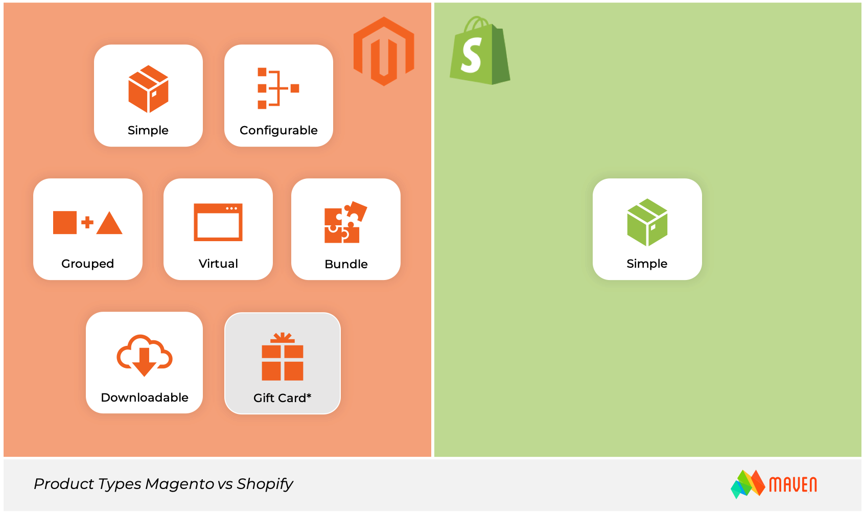 magento or shopify product types
