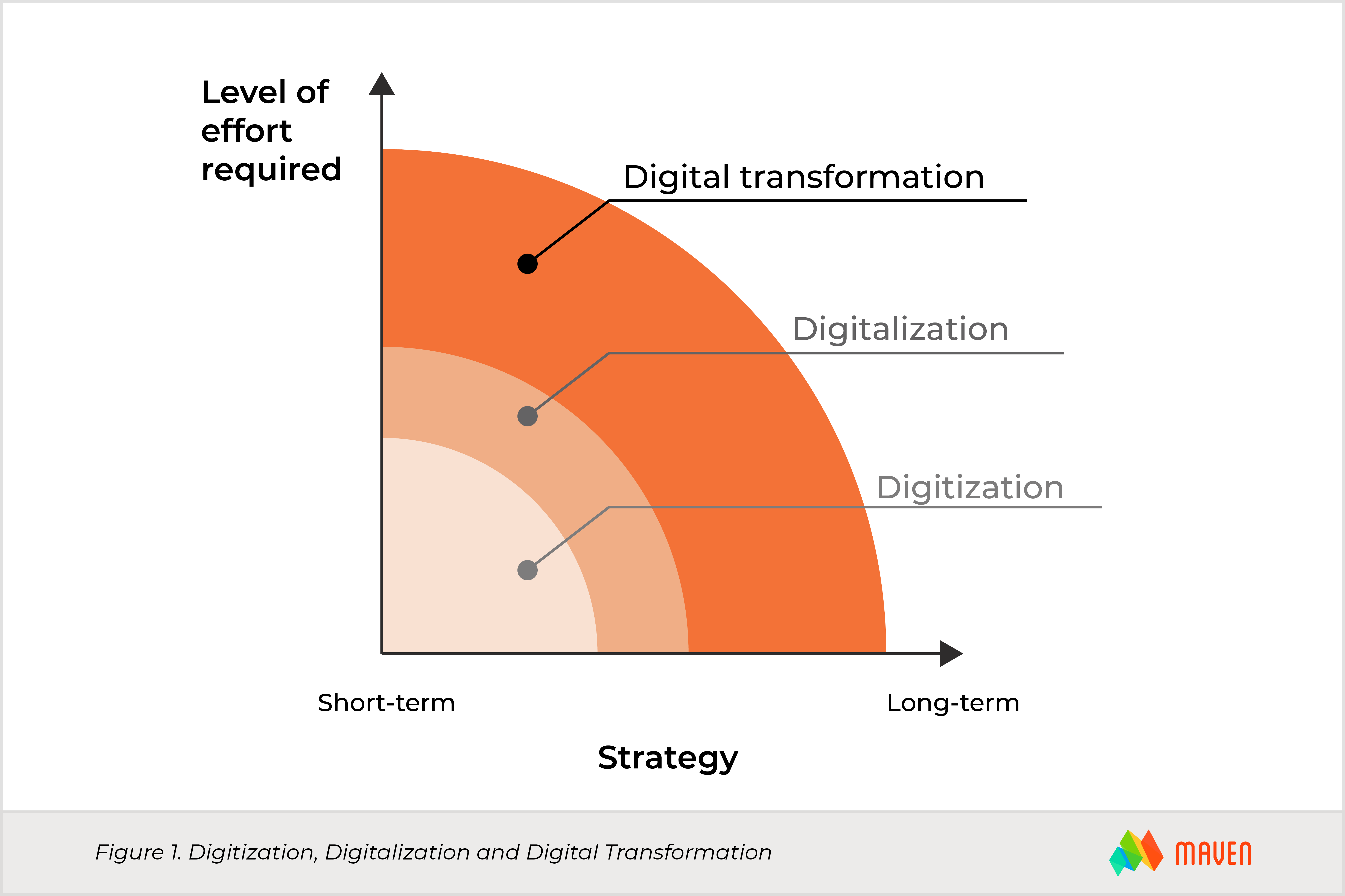 Digital Transformation Figure1-thedifference